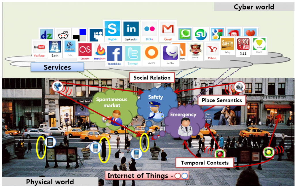 """Future environments combined with """"cyber world"""" and """"physical things"""""""
